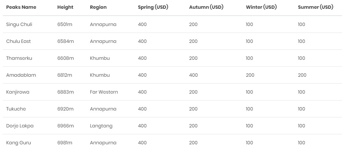 6500-7000 peaks nepal